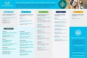 Cisco certifications 2020